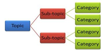 Types of Papers: Division Classification
